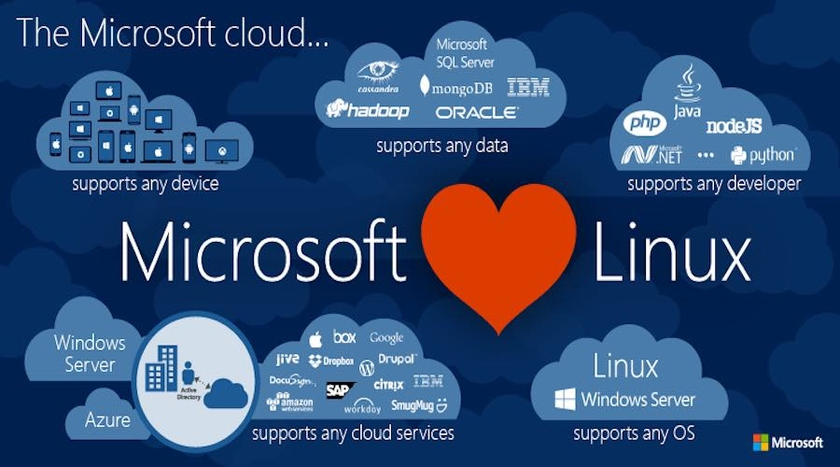 and Azure is available not less than eight Linux distribution kits