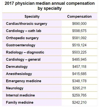 Salaries in medicine