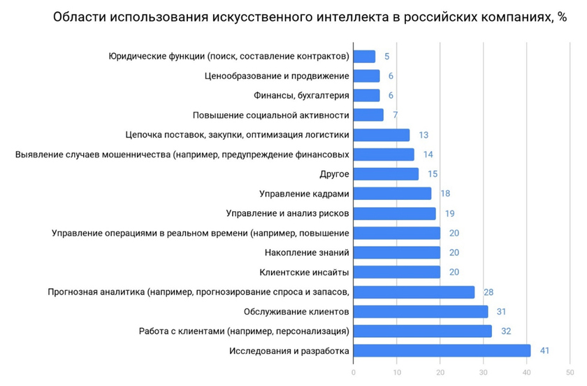 The fields of use of AI in the Russian companies, %