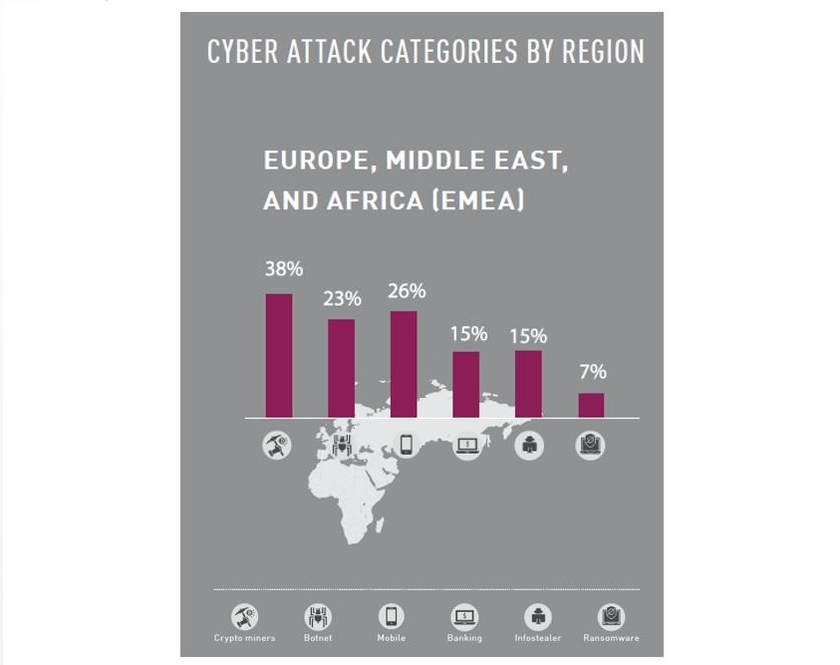 The chart shows the main categories of cyber attacks in the region <!--LINK 0:78-->