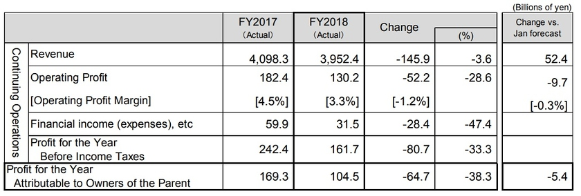Financial performance of Fujitsu