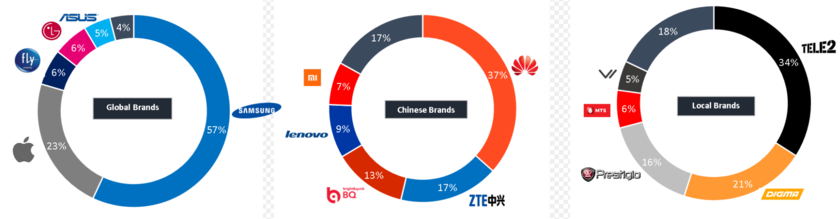 Distribution of forces in segments of the international, Chinese and local brands in the Russian market of smartphones, data of Counterpoint Technology Market Research for the first quarter 2017.