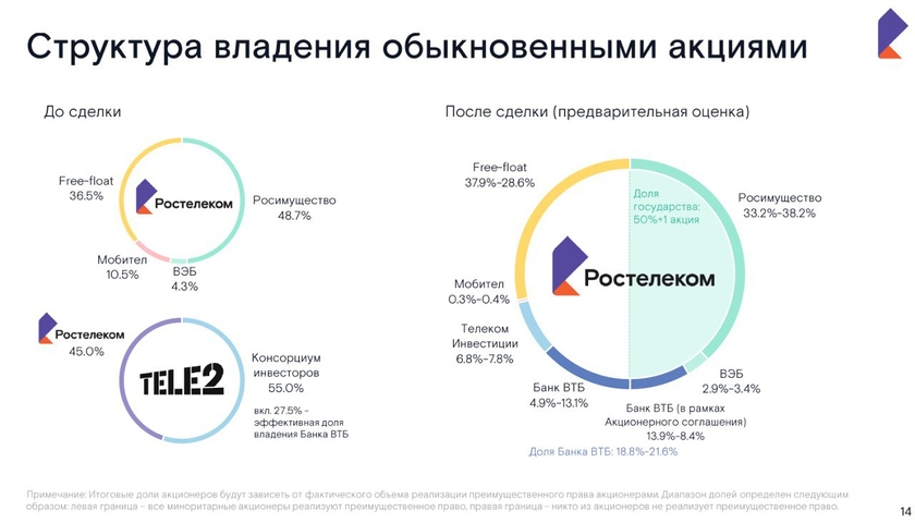 As the share capital structure of Rostelecom as a result of the transaction on purchase of Tele2, will change 2019