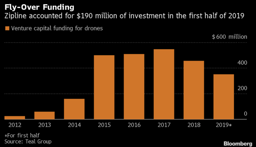 Venture funding of producers of drones, data of Teal Group