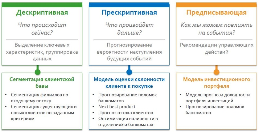 Sberbank creates and applies different types of models