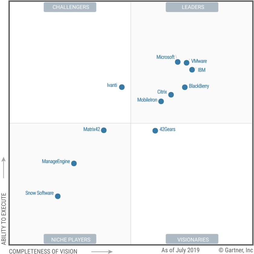 Magic quadrant of Gartner in the field of the unified control of end devices