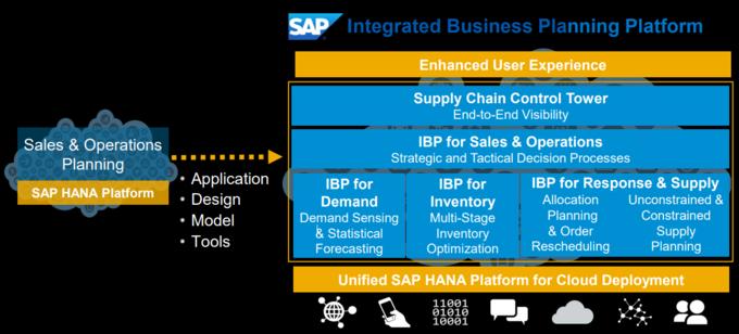 SAP Integrated Business Planning (SAP IBP)