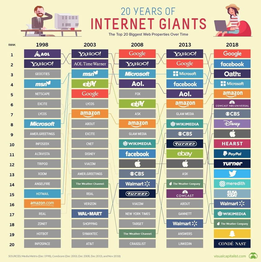 The Internet companies by the audience size