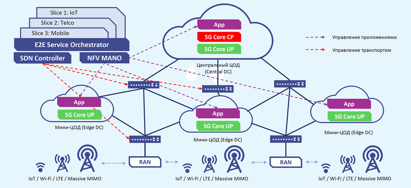 General architecture of 5G network. Source: TsPIKS
