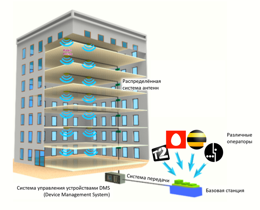 The distributed antenna systems of DAS and the uniform base station servicing the building entirely