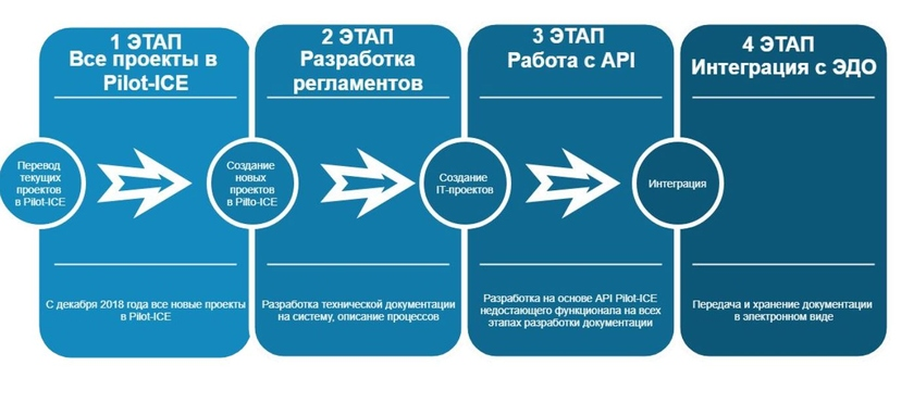 Stages of the implementing solution Pilot-ICE