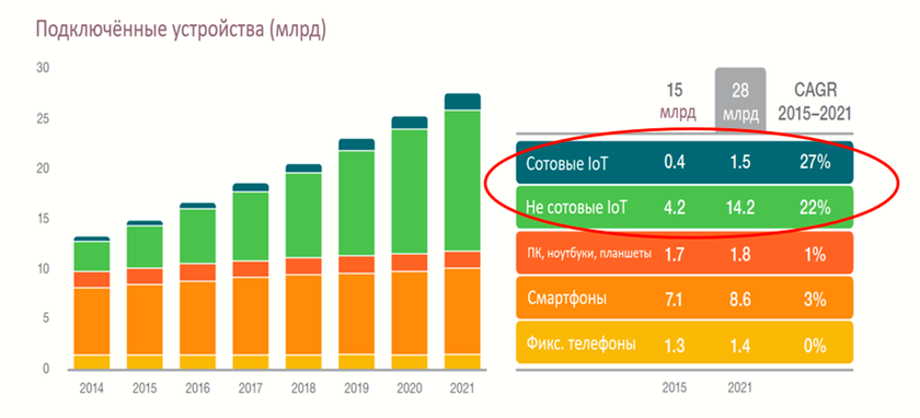 Growth of number of the devices connected to network. Source: Ericsson