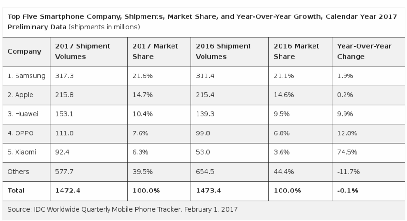 The largest smartphone manufacturers given to IDC