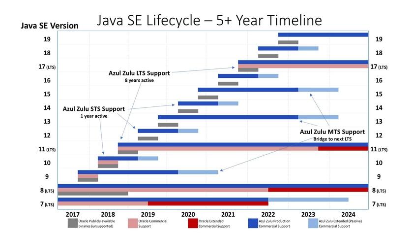 Java Platform Standard Edition (Java SE)