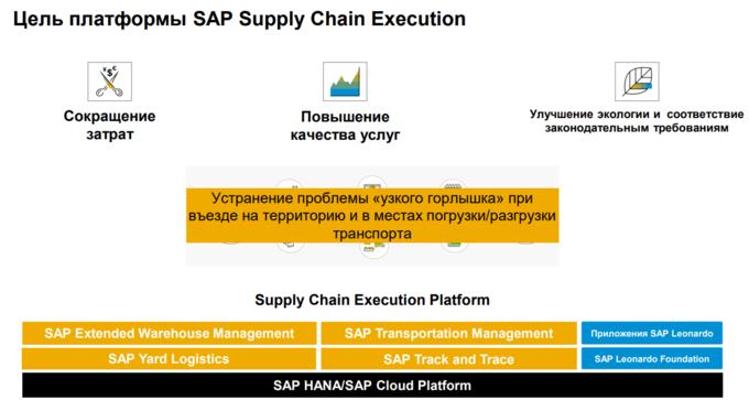 SAP Supply Chain Execution Platform