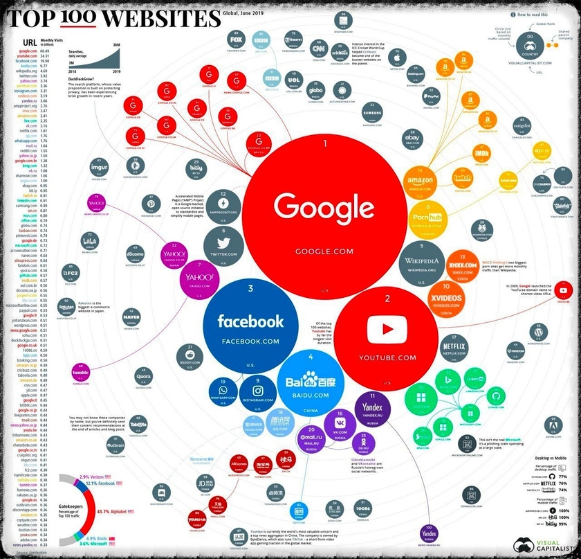Top of 100 websites of the world (one billion visits for June, 2019)
