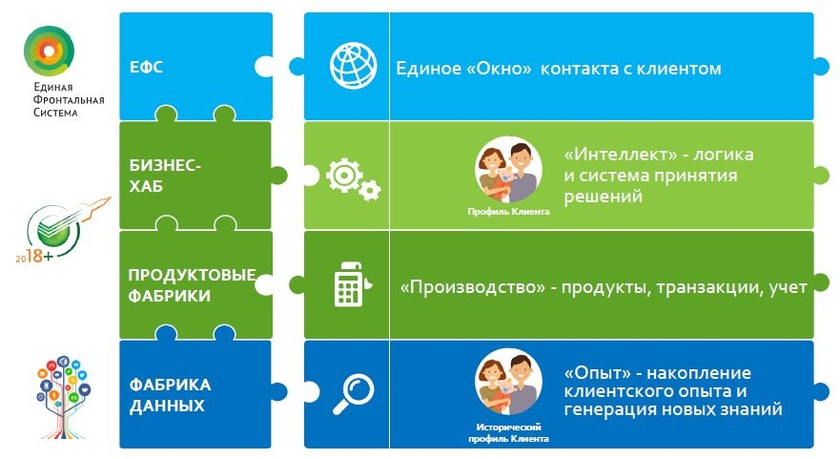 The place of Factory of data in the general platform of Bank