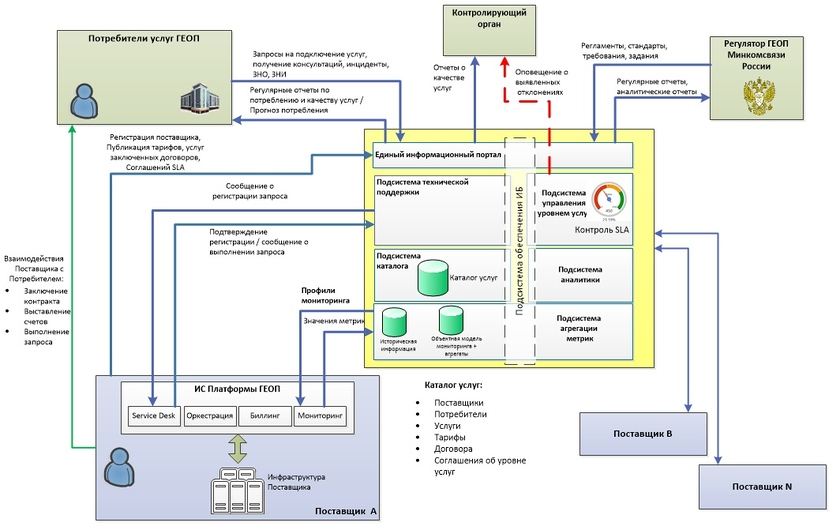 Scheme of structure and information flows of the Management of GEOP system