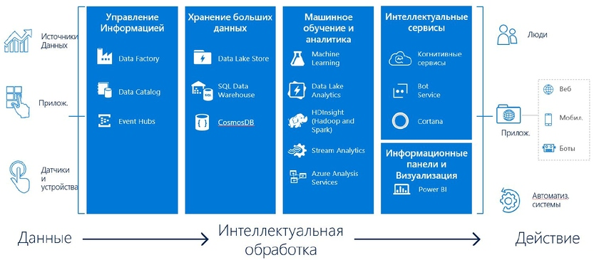 Services of advanced analytics Microsoft Azure PIC