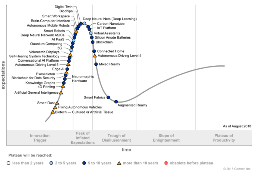 Cycle of a maturity of technologies in 2018, data of Gartner
