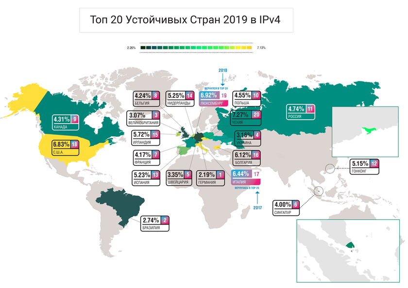 Top of 20 steady countries in 2019 in IPv4