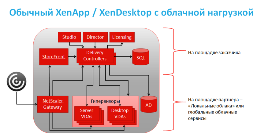 Citrix Virtual Apps and Desktops (before XenApp and XenDesktop)