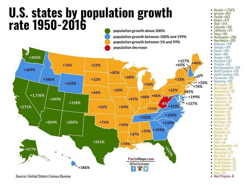 Dynamics of growth of the population on states