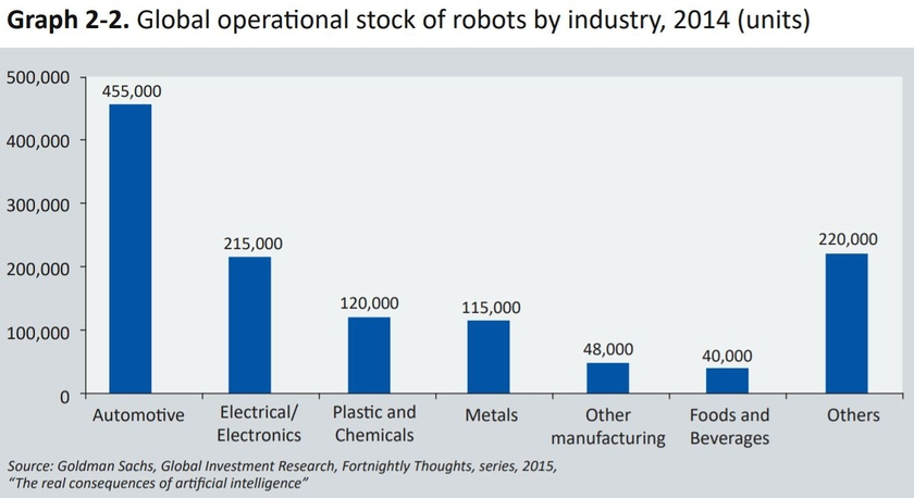 In what industries industrial robots are used