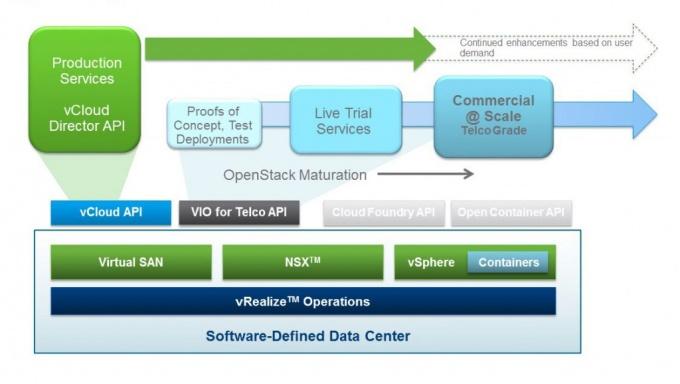 VMware vCloud NFV