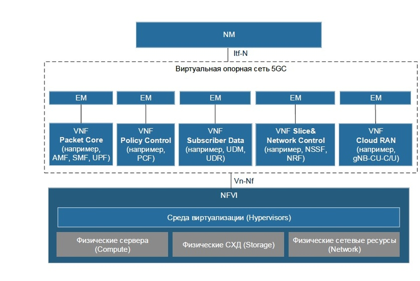 Virtualization of network elements of infrastructure of a 5G/IMT-2020