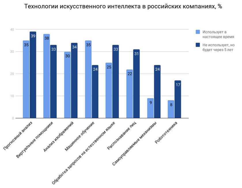 AI technologies in the Russian companies, %