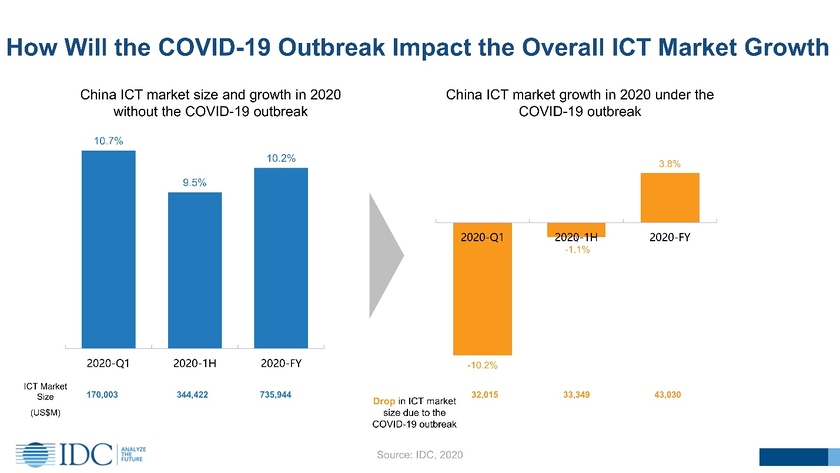 As the coronavirus will influence the Chinese ICT market, the forecast of IDC
