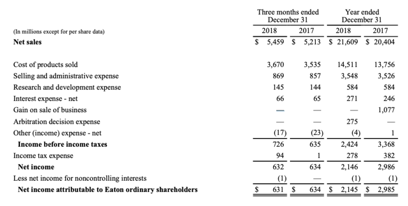 Financial performance of Eaton