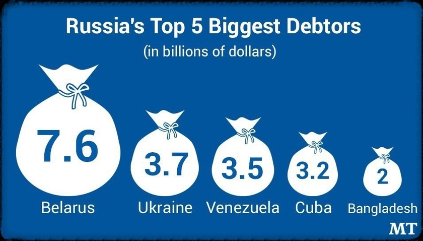 The largest debtors of Russia for September, 2019