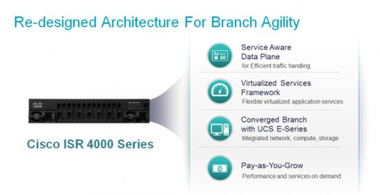 Cisco ISR 4000